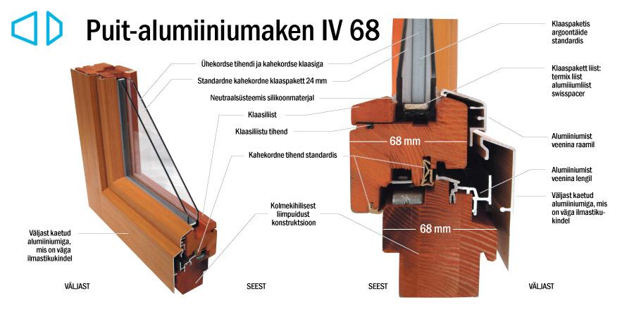 Puit-alumiiniumaken IV 68