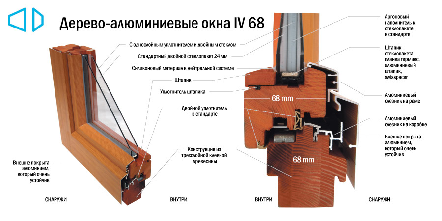 Дерево-алюминиевые окна IV 68